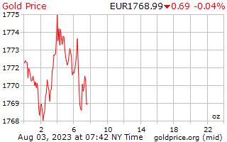1 dag goud prijs per Ounce in Europese euro