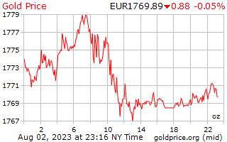 1 Day Gold Price per Ounce in European Euros