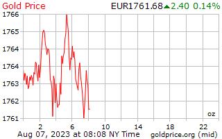 1 hari emas harga per auns dalam Euro Eropah
