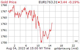 유럽 유로에 온스 당 1 일 골드 가격
