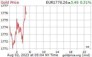 1 天黃金價格每盎司在歐洲歐元