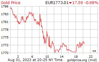 1 יום זהב המחיר לאונקיה באירו האירופי