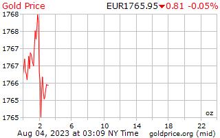 1 giorno oro prezzo per oncia in euro europeo