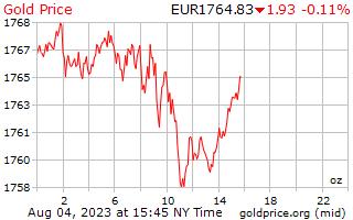 1 Tag Gold Preis pro Unze in europäischen Euro