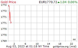 1 日金 1 オンス当たりユーロの価格