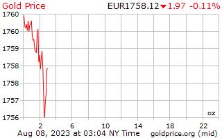 1 天黄金价格每盎司在欧洲欧元