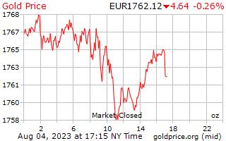 1 ngày vàng giá mỗi Ounce trong châu Âu Euro