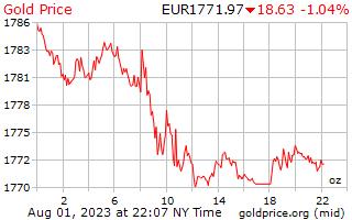 1 día de oro precio por onza en Euros europeos