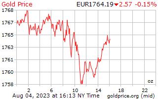 1 hari Gold Harga per ons di Euro Eropa