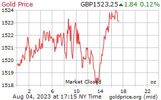 1 天黄金价格每盎司在英国英镑