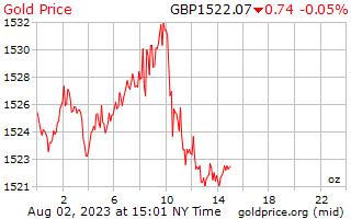1 dag goud prijs per Ounce in Britse ponden