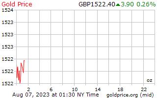 1 天黃金價格每盎司在英國英鎊