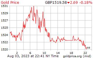 1 दिन सोने की कीमत प्रति औंस ब्रिटेन पाउंड में