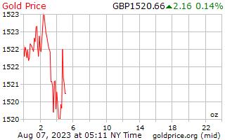 سعر الذهب يوم 1 كل أوقية (الاونصة) في المملكة المتحدة جنيه استرليني