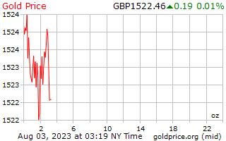 英国ポンド 1 オンスあたり 1 日ゴールドの価格