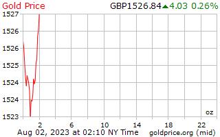 1 день золото цена за унцию в фунты