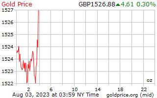 1 hari Gold Harga per ons di UK Pounds
