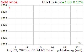 1 ngày vàng giá mỗi Ounce trong bảng Anh Vương Quốc Anh