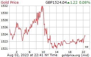 1 hari emas harga per auns dalam paun UK