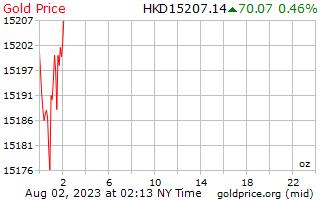 7950 vs 7970 litecoin exchange