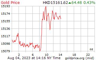 홍콩 달러에서 온스 당 1 일 골드 가격