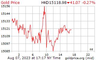 1 दिन सोने की कीमत प्रति औंस Hong काँग डॉलर में