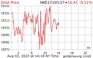Hong Kong ドル オンスあたり 1 日ゴールドの価格
