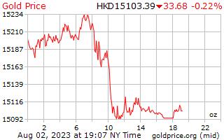 1 Tag Gold Preis pro Unze in Hong Kong Dollar
