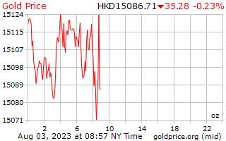 1 journée d'or prix par once en Dollars de Hong Kong