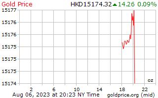 1 hari emas harga per auns dalam dolar Hong Kong