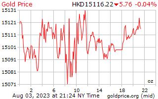1 ημέρα χρυσός τιμή ανά ουγγιά στο Hong Kong δολάρια