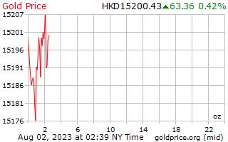 1 ngày vàng giá cho một Ounce trong đô la Hong Kong