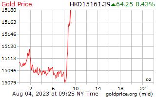 1 dag goud prijs per Ounce in Hong Kong dollar