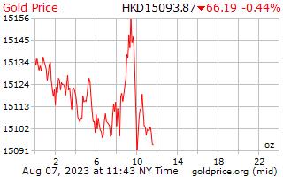 1 วันทองราคาต่อออนซ์ใน Hong Kong ดอลลาร์