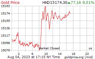 1 giorno oro prezzo per oncia in dollari di Hong Kong
