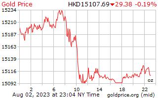 1 hari Gold Harga per ons dalam dolar Hong Kong