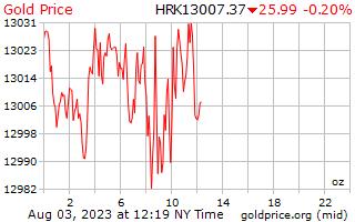 1 день золото цена за унцию в Хорватская куна