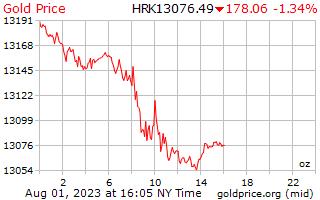 1 día de oro precio por onza en Kuna croata