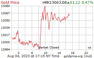1 天黃金價格每盎司在克羅地亞庫納