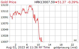 1 Day Gold Price per Ounce in Croatian Kuna
