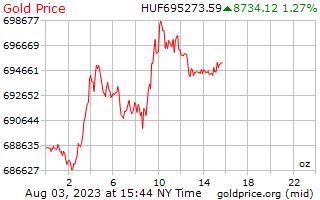 1 hari emas harga per auns dalam Forint Hungary