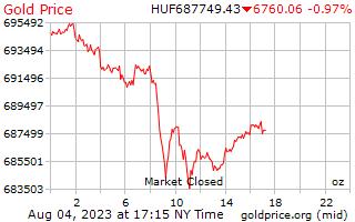 1 ngày vàng giá cho một Ounce trong Hungary Forint