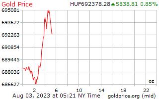 1 día de oro precio por onza en Florín Húngaro