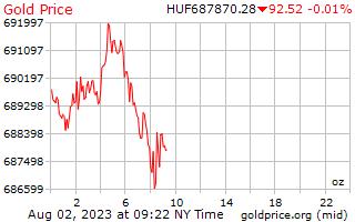 1 dag goud prijs per Ounce in Hongaarse Forint
