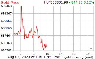 سعر الذهب يوم 1 للأونصة بالفورنت المجرى