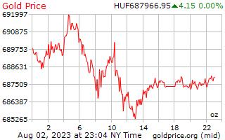 ハンガリー フォリントのオンスあたり 1 日ゴールドの価格