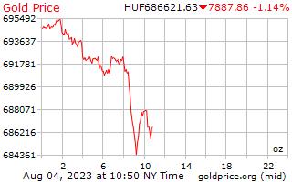 1 天黃金價格每盎司在匈牙利福林