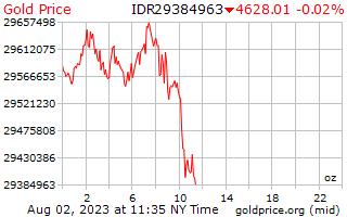 1 hari Gold Harga per ons dalam Rupiah