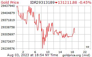 1 giorno oro prezzo per oncia in Rupia indonesiana
