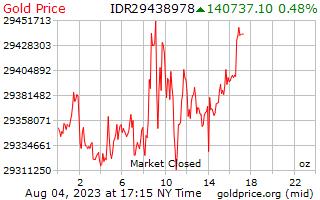 1 天黄金价格每盎司在印尼盾